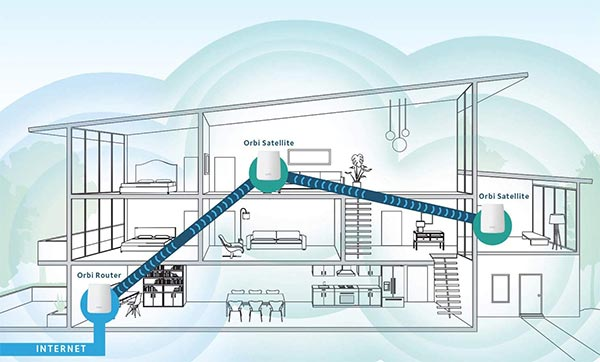 Wifi Mesh: How It Works And The Best Systems